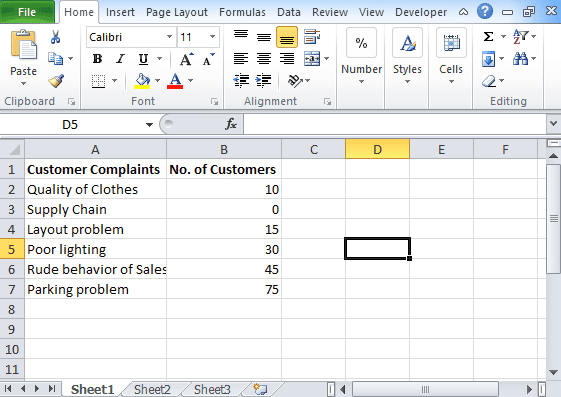 Pareto Chart In Excel Steps To Create Drive More Customers