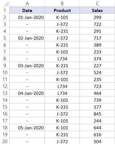 Dataset that has dash in empty cells