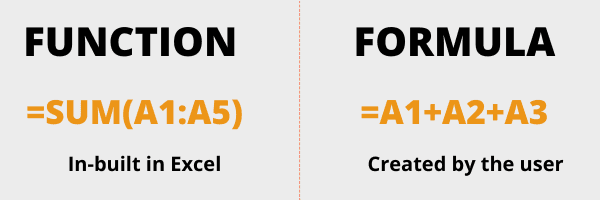 Function vs Formula in Excel - The Difference